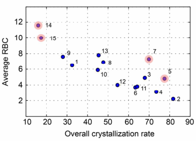 A publicly available crystallisation data set and its application in